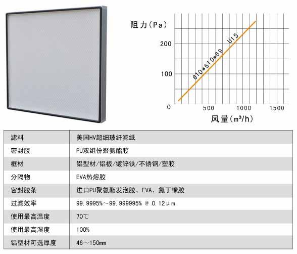 ULPA超高效空气过滤器运行条件