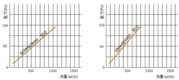 亚高效空气过滤器风阻图