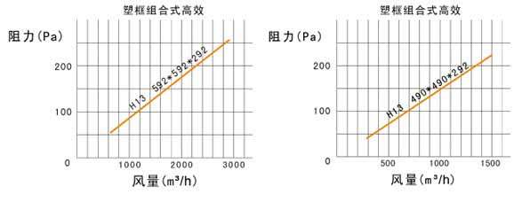W型V型组合式高效过滤器风阻图